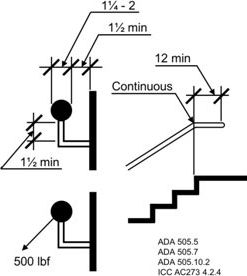 ADA specifications